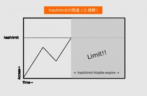 hashlimit-1