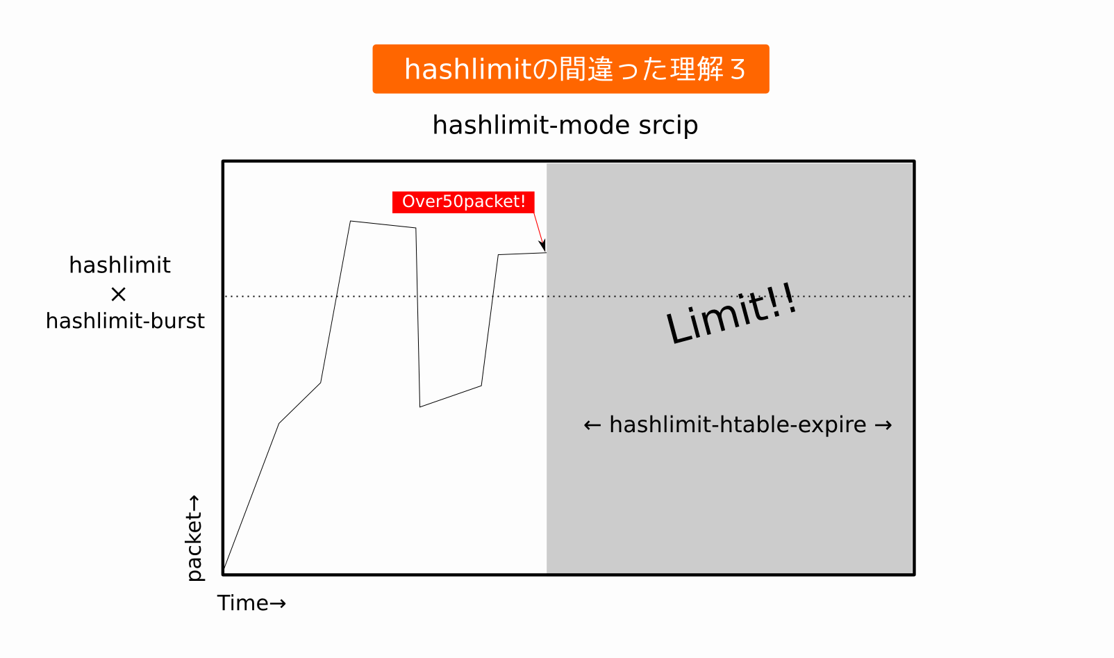 hashlimit-3