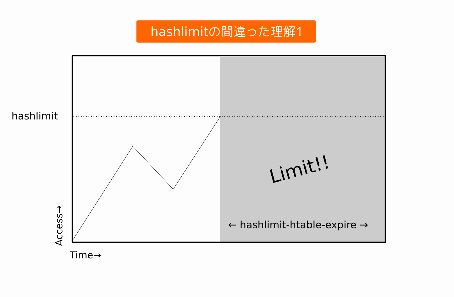 hashlimit-1
