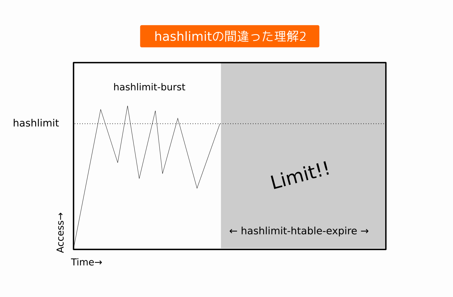 hashlimit-2