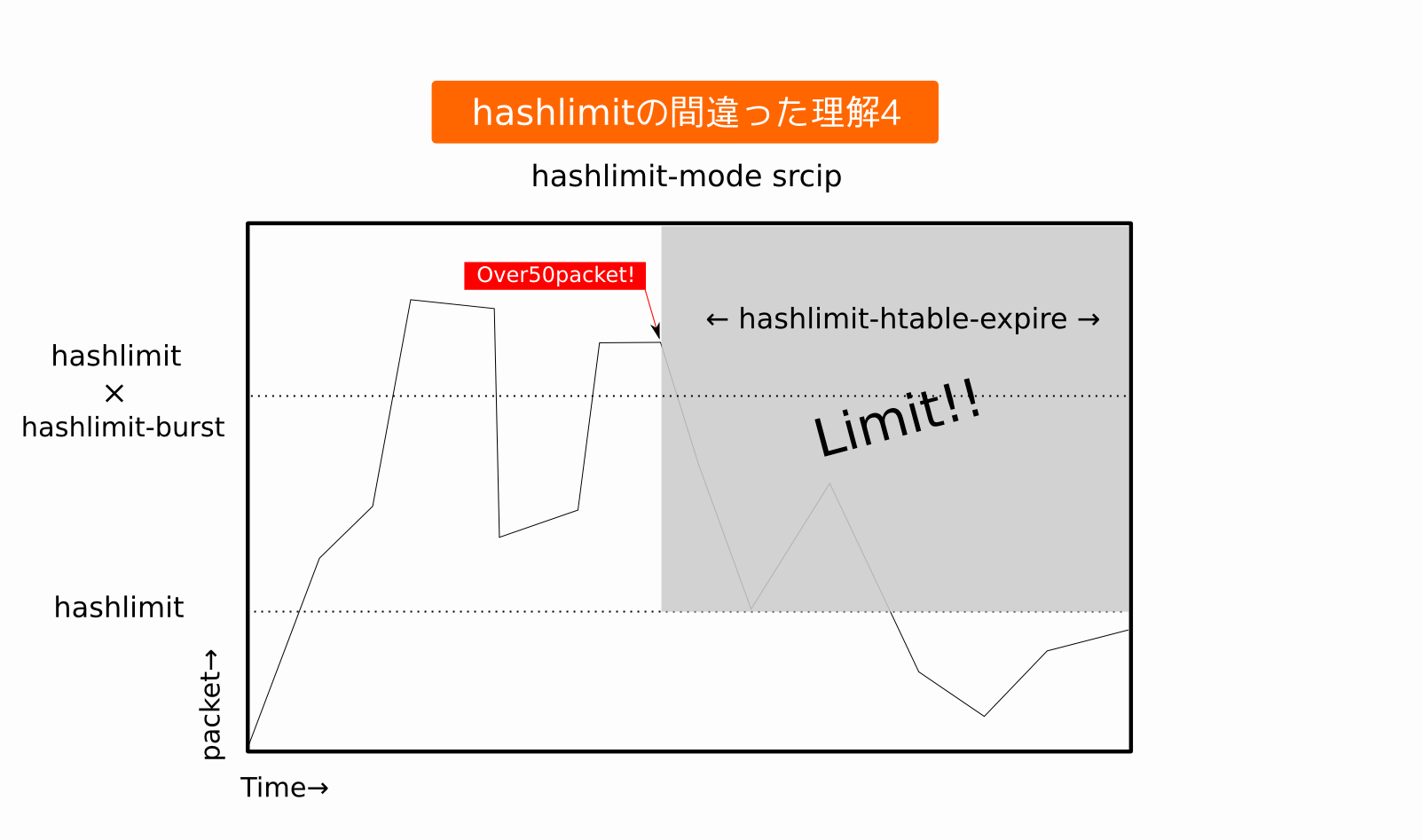 hashlimit-4
