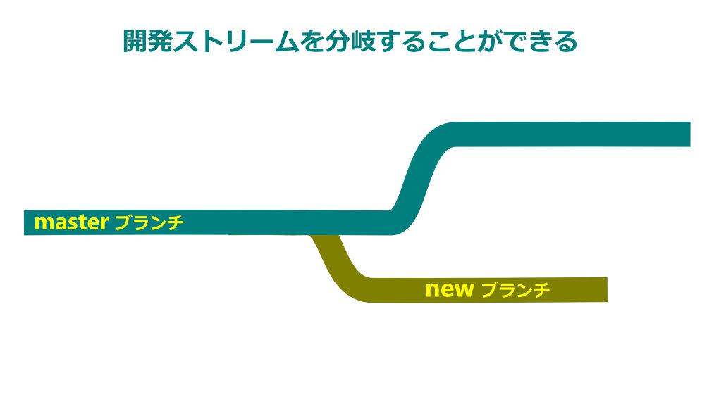 branch-branch1