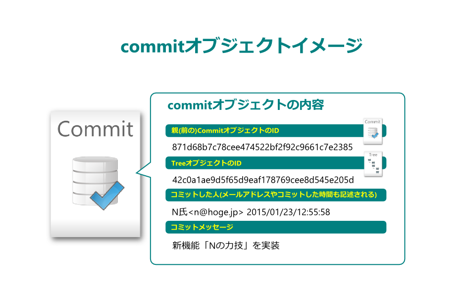 commit-object