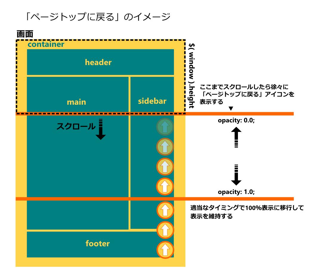 ページトップに戻る機能イメージ